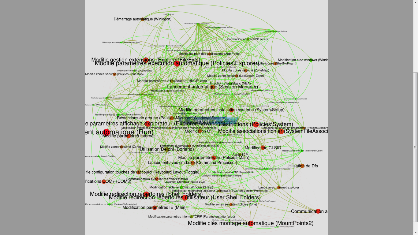 Cuckoo - Gephi comportements registre