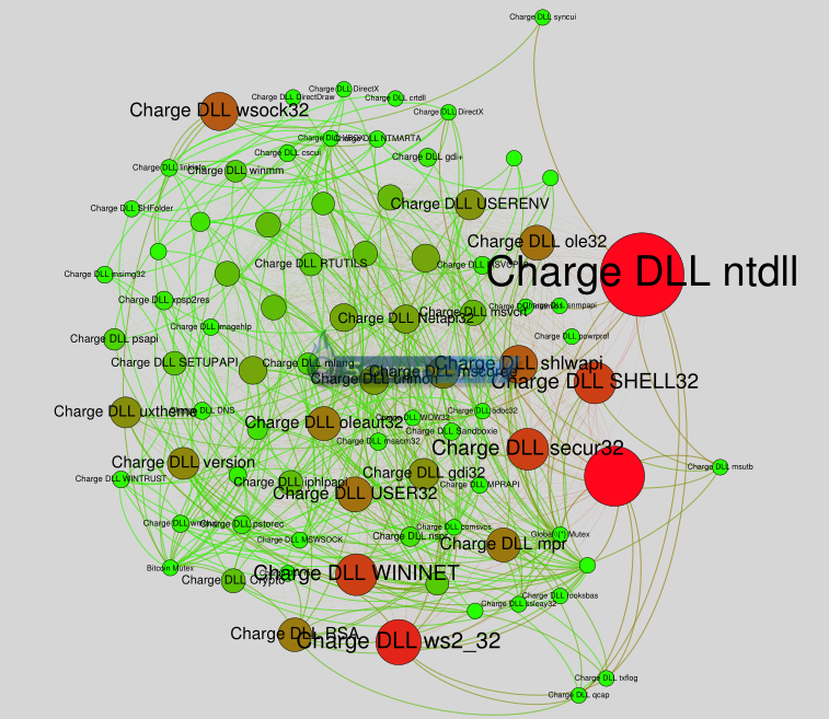 Cuckoo - Gephi comportements api